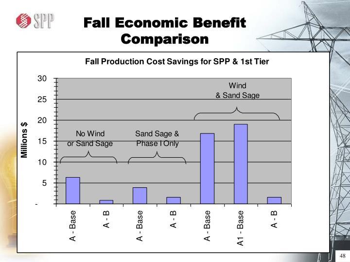 Fall Economic Benefit Comparison