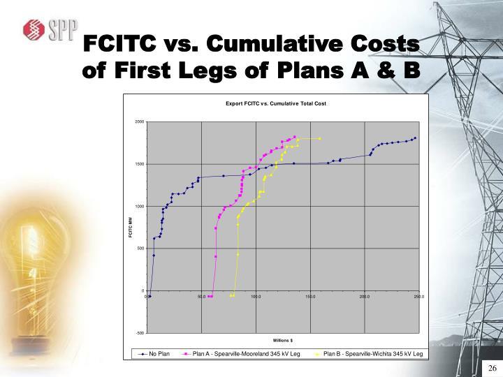 FCITC vs. Cumulative Costs