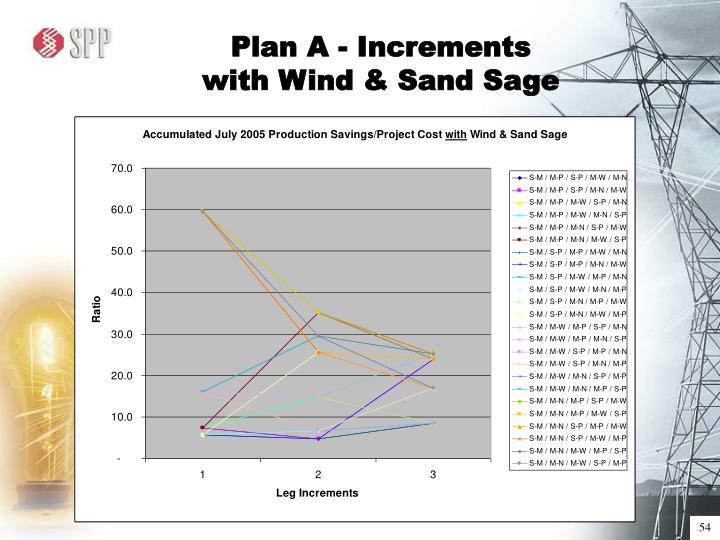 Plan A - Increments