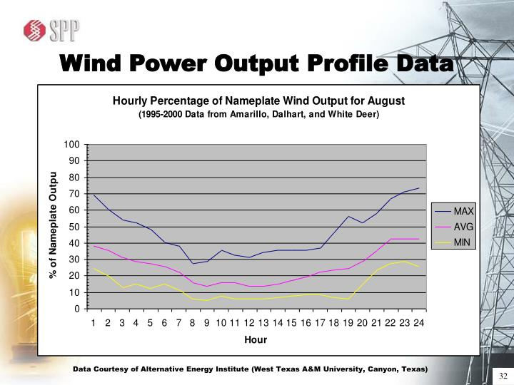 Wind Power Output Profile Data