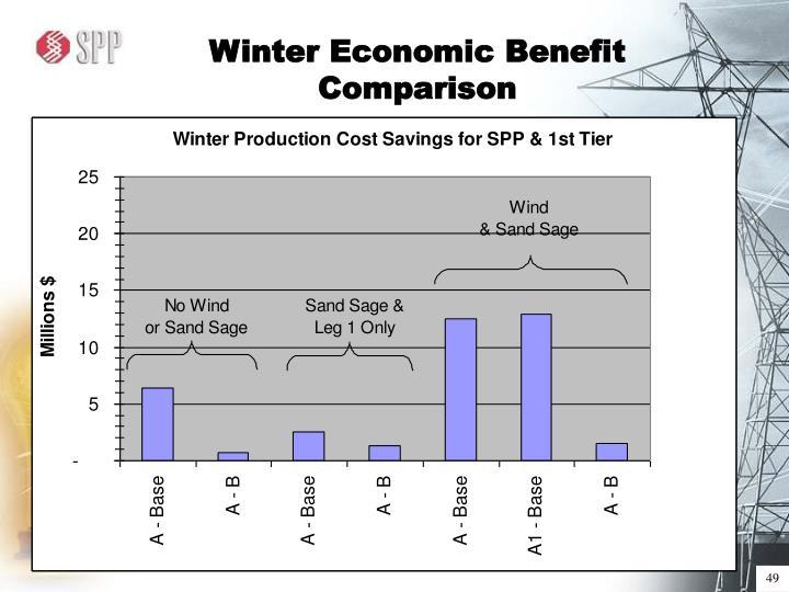 Winter Economic Benefit Comparison