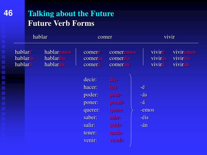 talking about the future future verb forms n.