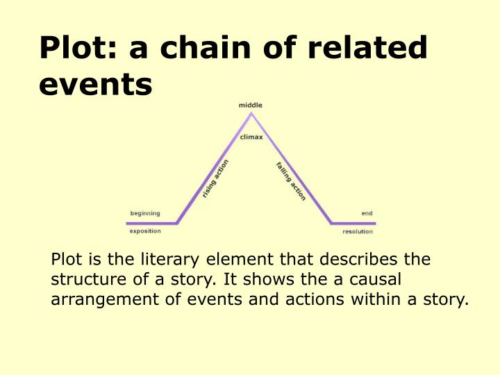 plot a chain of related events n.