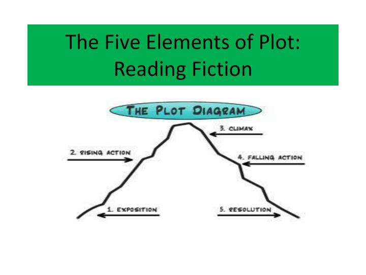 the five elements of plot reading fiction n.