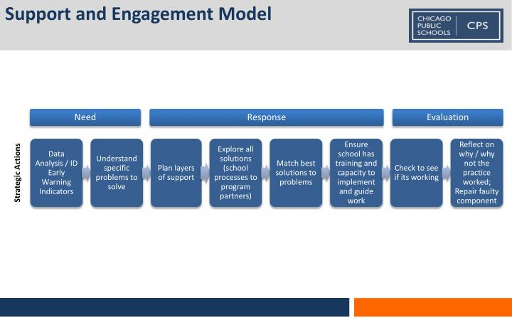 Support and Engagement Model