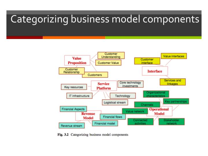 Categorizing business model components
