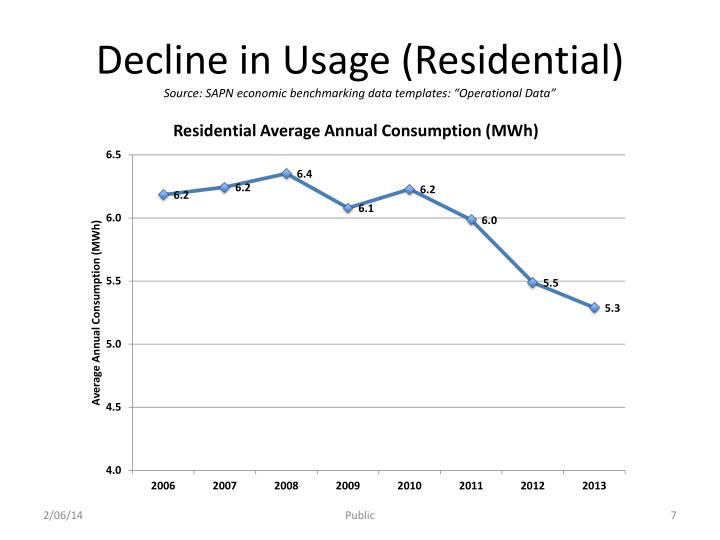 Decline in Usage (Residential)