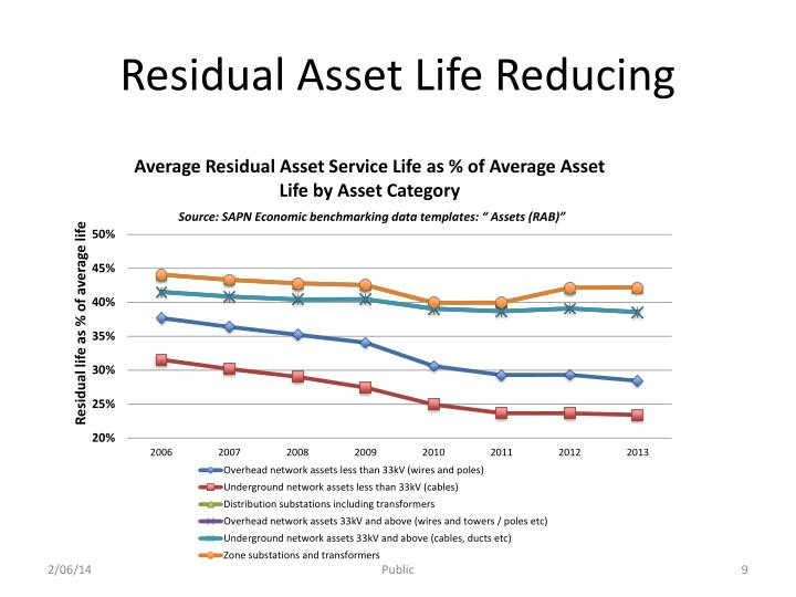 Residual Asset Life Reducing