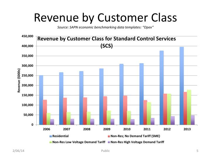 Revenue by Customer Class