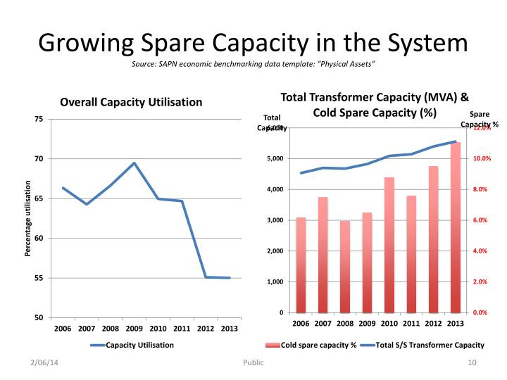 Growing Spare Capacity in the System