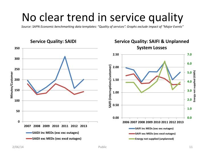 No clear trend in service quality