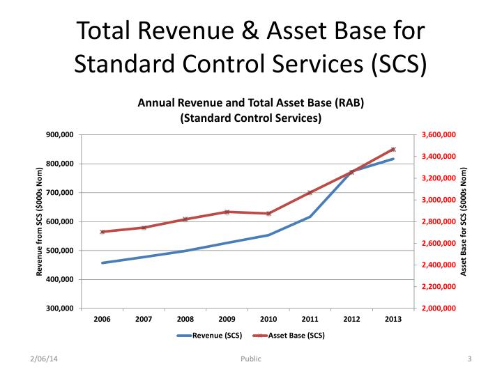 Total revenue asset base for standard control services scs