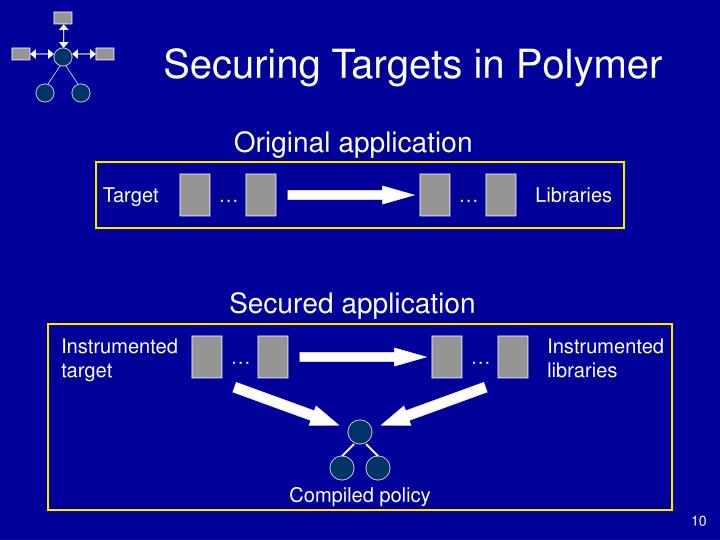 Securing Targets in Polymer
