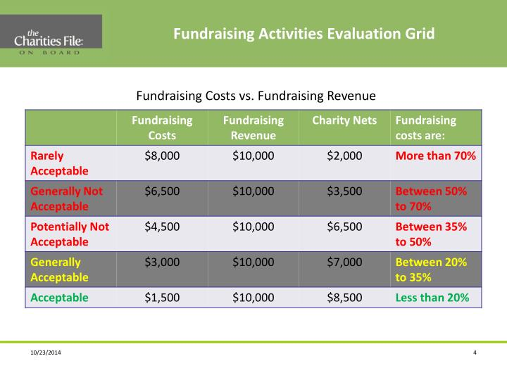 Fundraising Activities Evaluation Grid