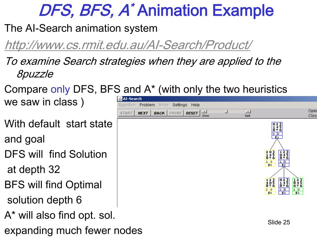 PPT - Heuristic Search: BestFS and A * PowerPoint
