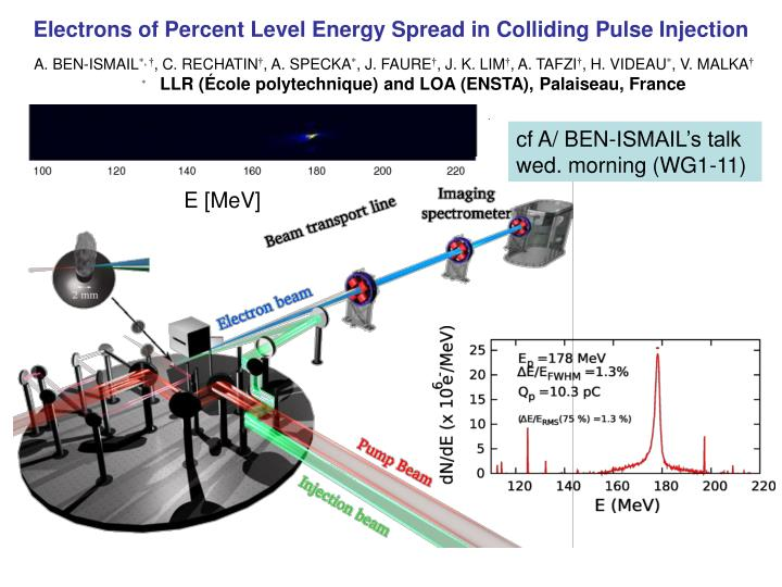 electrons of percent level energy spread in colliding pulse injection n.