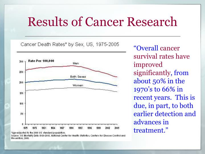 Results of Cancer Research