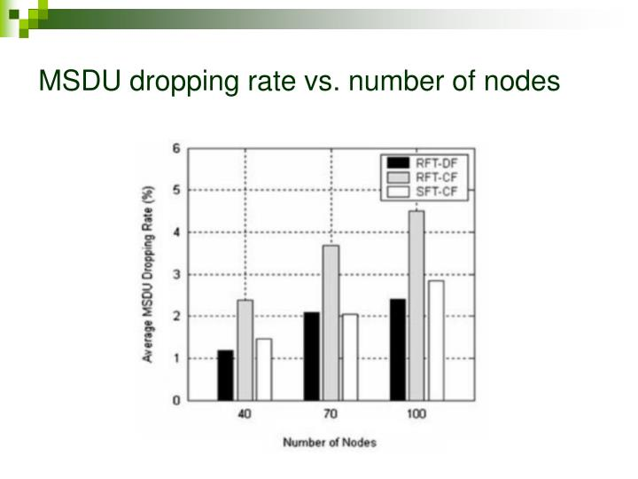 MSDU dropping rate vs. number of nodes