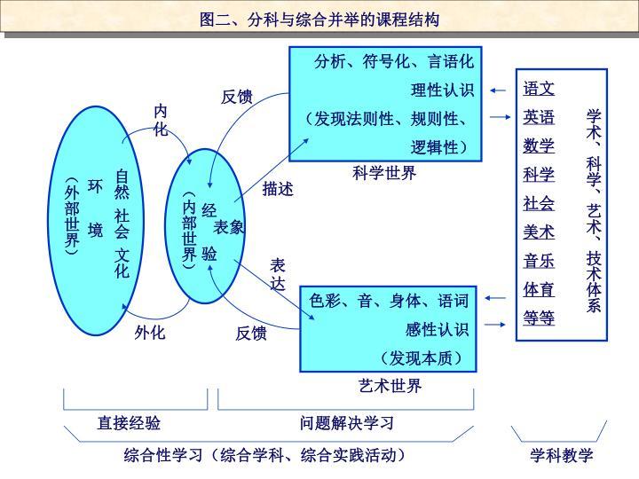 图二、分科与综合并举的课程结构