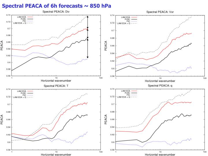 Spectral PEACA of 6h forecasts ~ 850 hPa