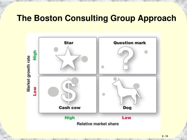 The Boston Consulting Group Approach