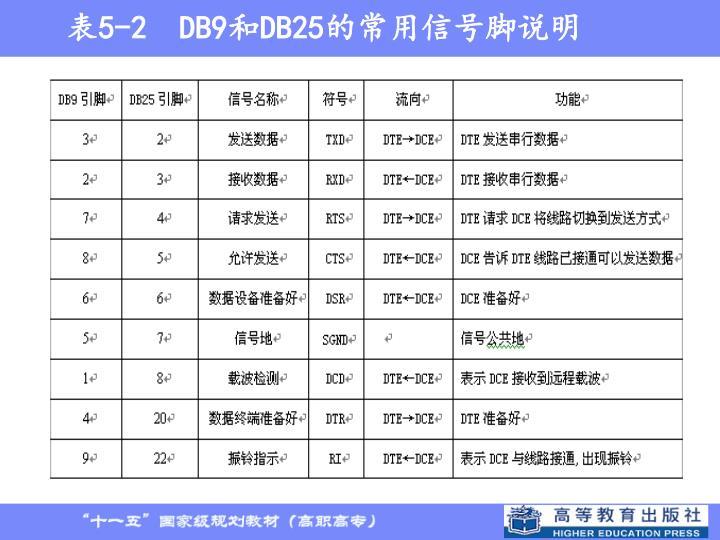 表5-2  DB9和DB25的常用信号脚说明