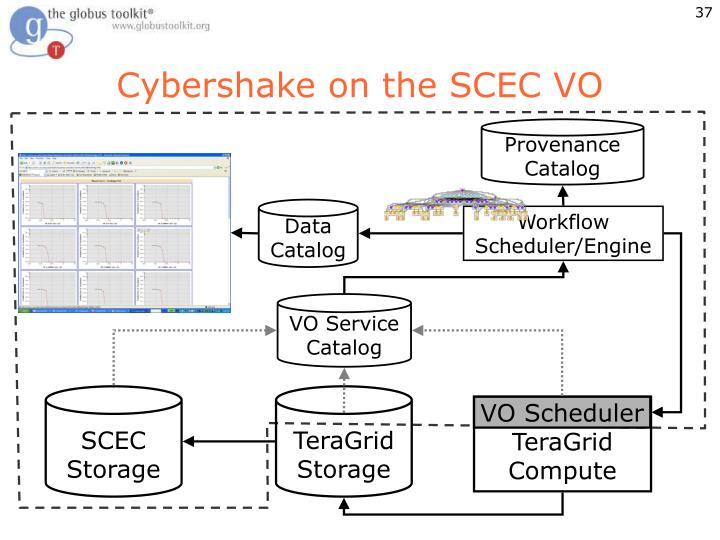 Cybershake on the SCEC VO