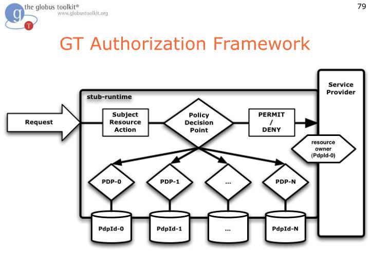 GT Authorization Framework