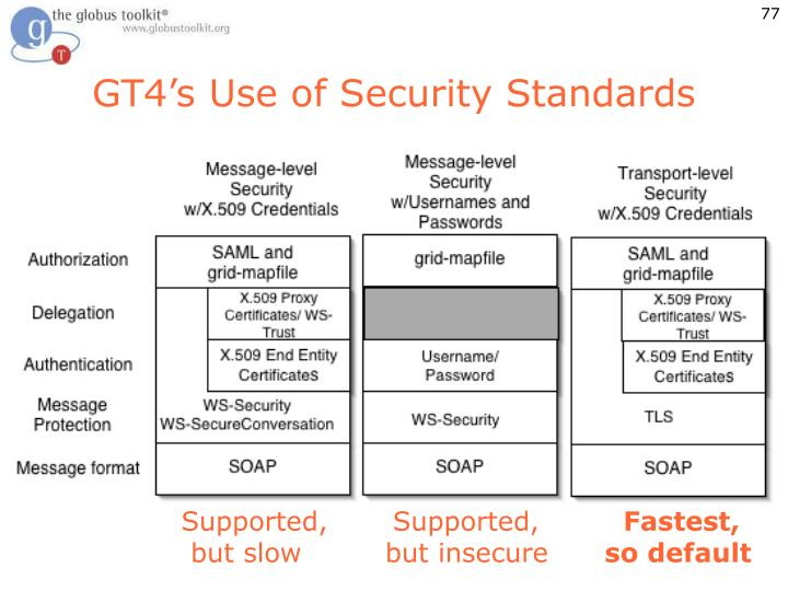 GT4's Use of Security Standards