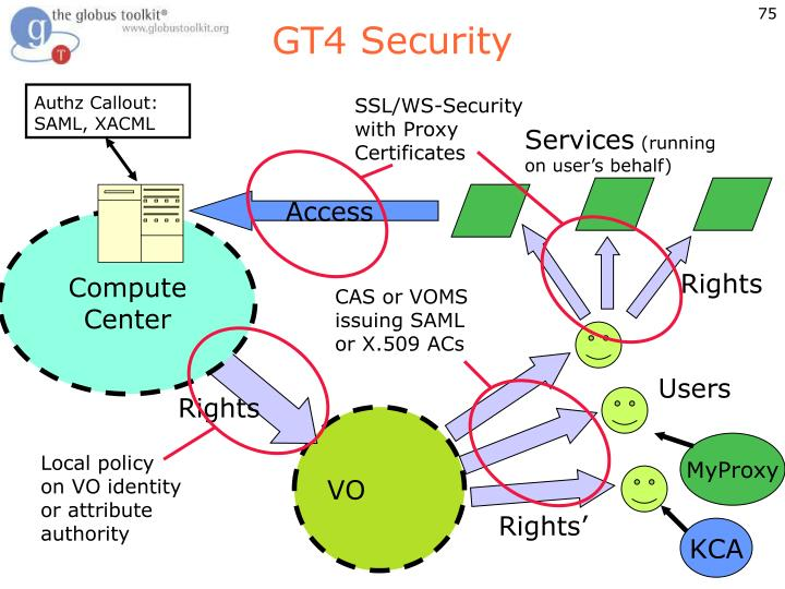 SSL/WS-Security