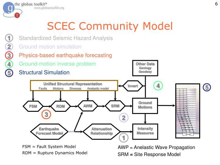 SCEC Community Model