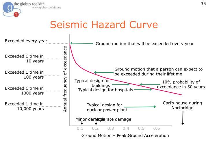 Seismic Hazard Curve