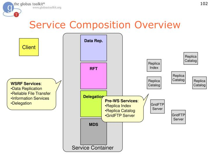 Service Composition Overview