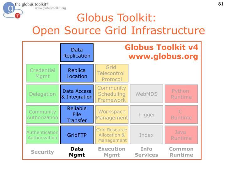 Globus Toolkit: