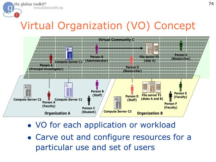 Virtual Organization (VO) Concept