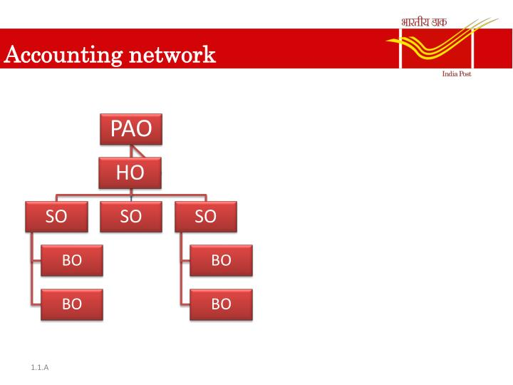 Accounting network