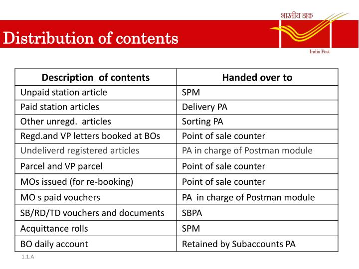 Distribution of contents