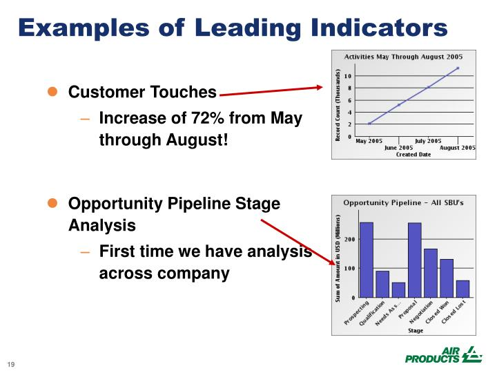 Examples of Leading Indicators