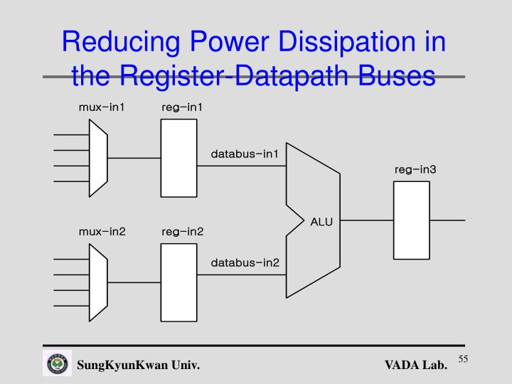 Reducing Power Dissipation in the Register-Datapath Buses