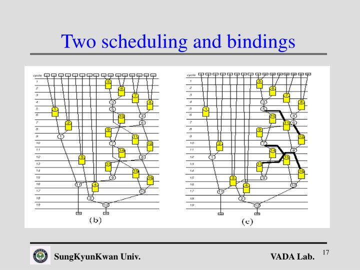 Two scheduling and bindings
