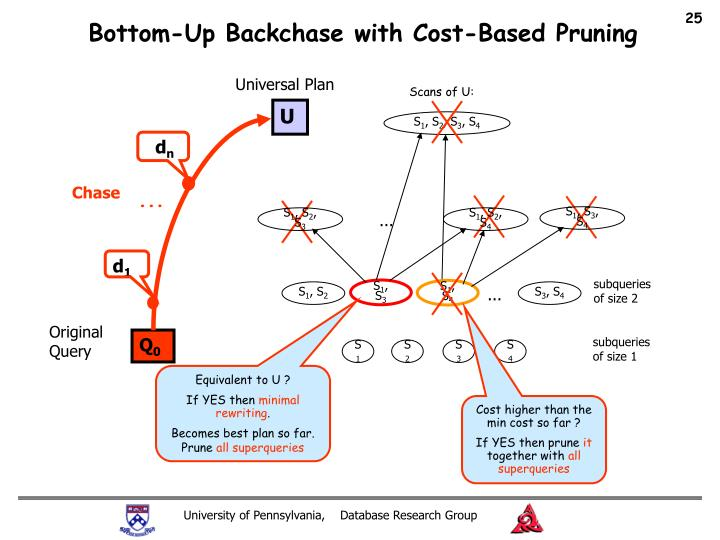 Bottom-Up Backchase with Cost-Based Pruning