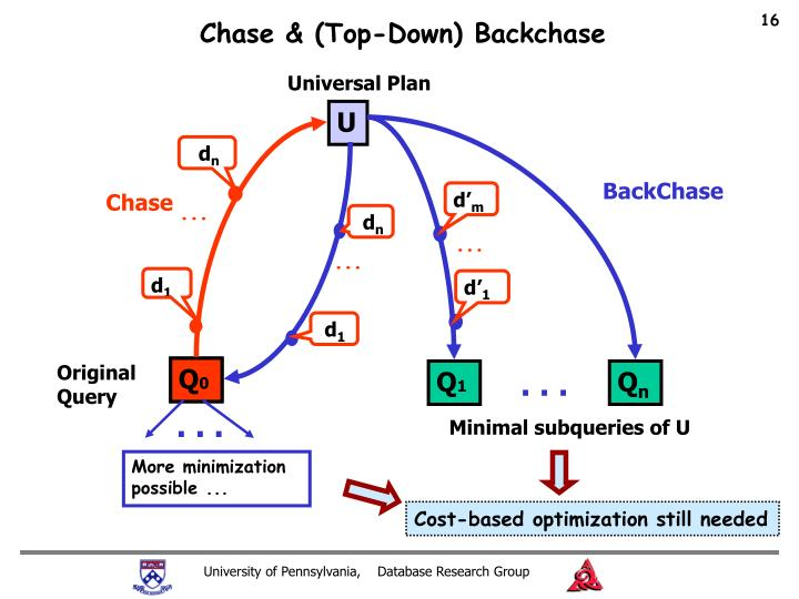 Chase & (Top-Down) Backchase
