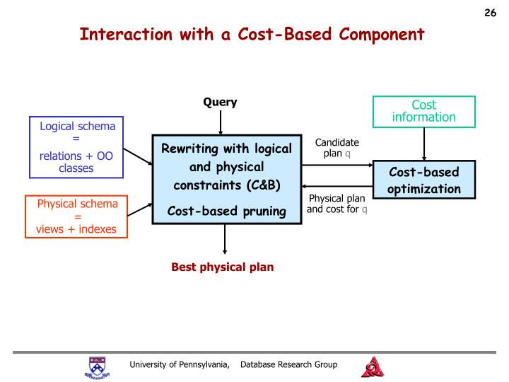 Interaction with a Cost-Based Component