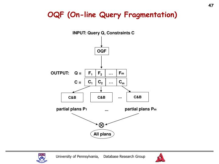 OQF (On-line Query Fragmentation)