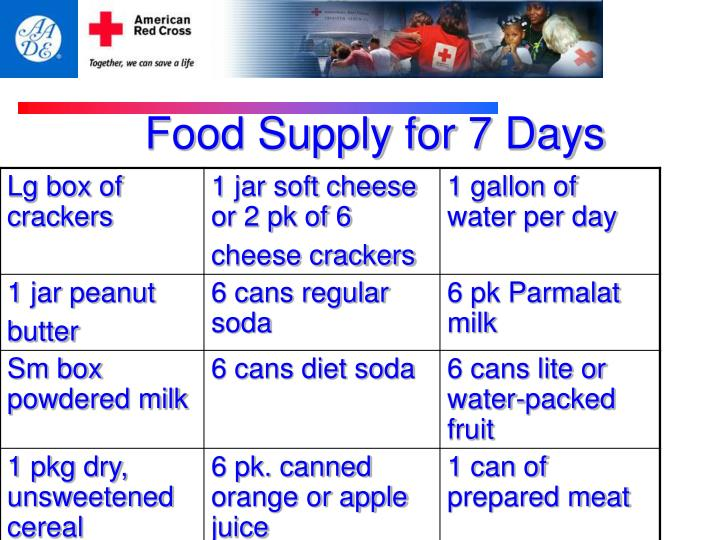 Food Supply for 7 Days
