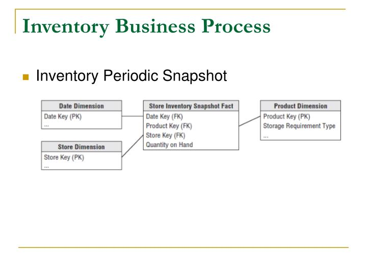 Inventory Business Process