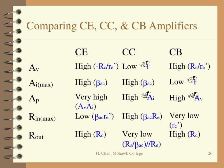 Comparing CE, CC, & CB Amplifiers