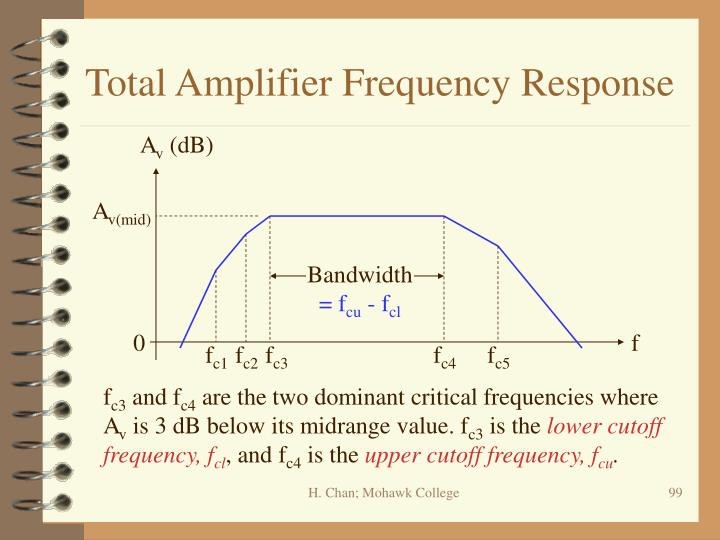 Total Amplifier Frequency Response