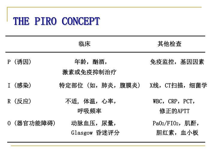 THE PIRO CONCEPT