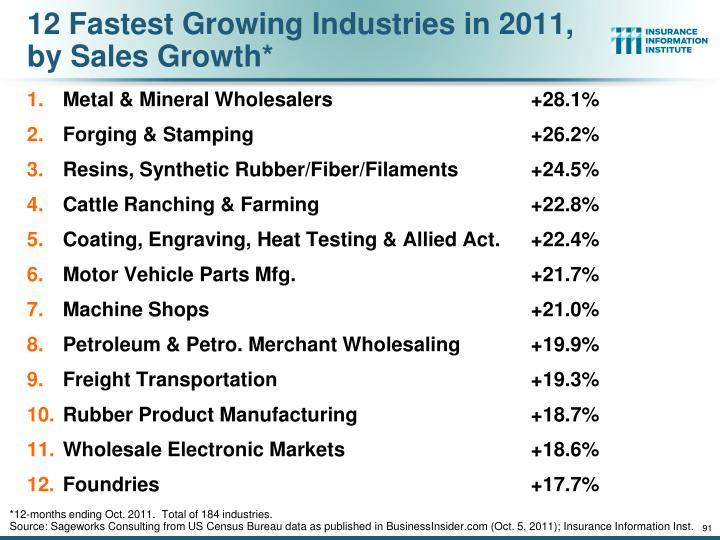 12 Fastest Growing Industries in 2011, by Sales Growth*